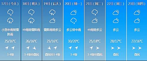 长春未来7日天气情况-东北冷涡来袭 17日 19日我省再现强对流天气